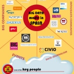 Big Data made in Spain