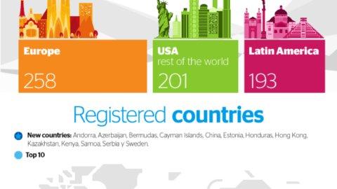 Infographics Open Talent Participation 2015