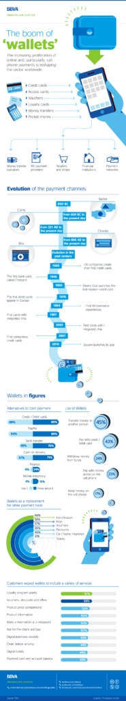 Infographics: The boom of Wallets BBVA