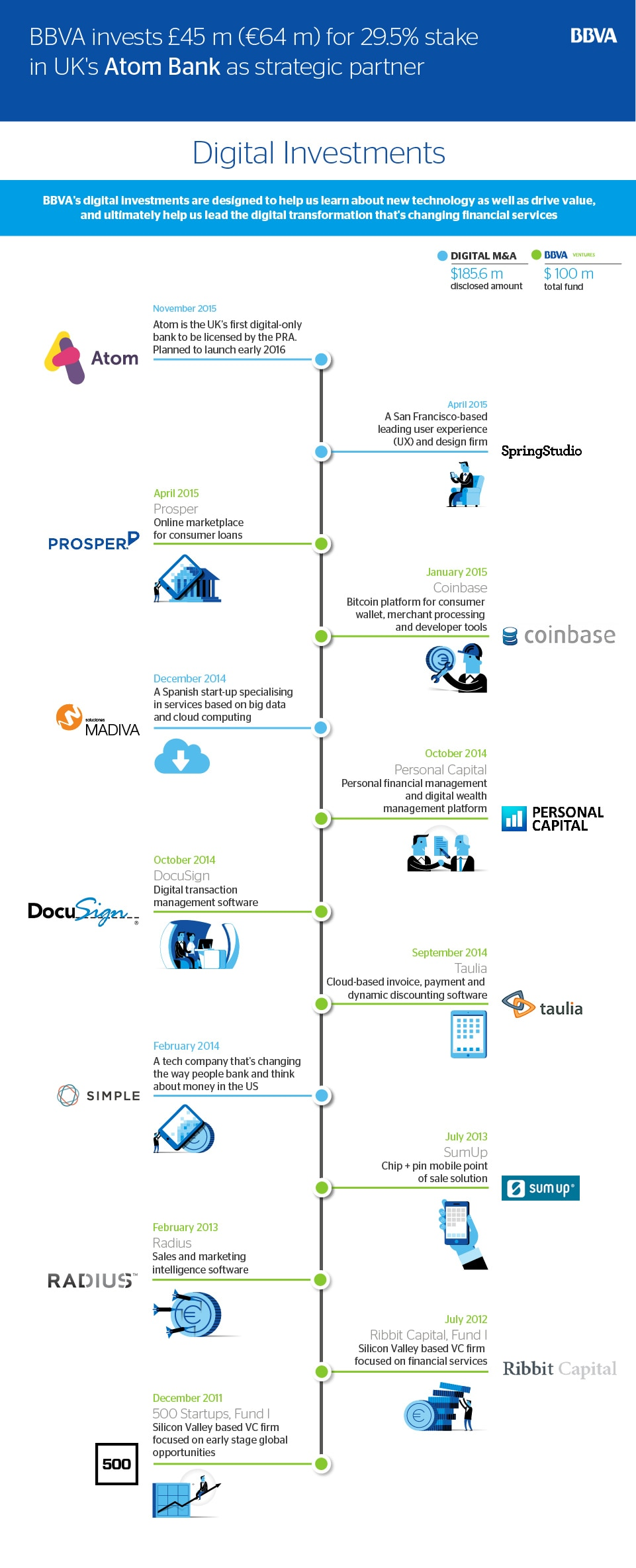Infographics: BBVA digital investments