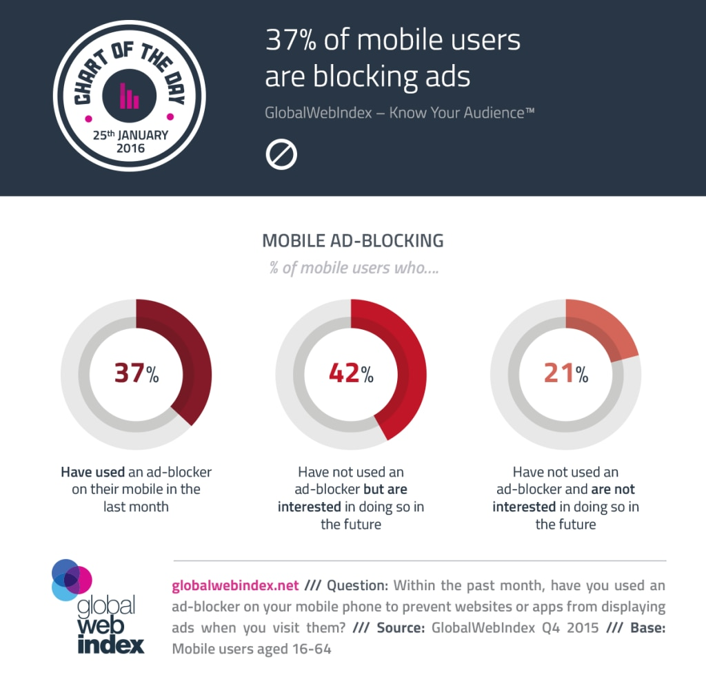 COTD-Charts-25-Jan-2016-37-percent-of-mobile-users-are-blocking-ads