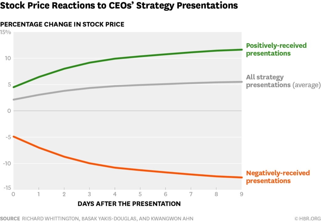 Photo: Stock price reactions to CEO's strategy presentations