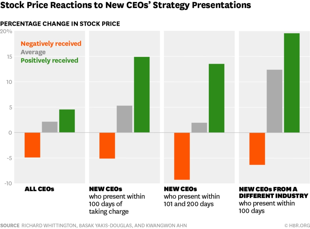 Photo: Stock price reactions to new CEO's Strategy Presentations