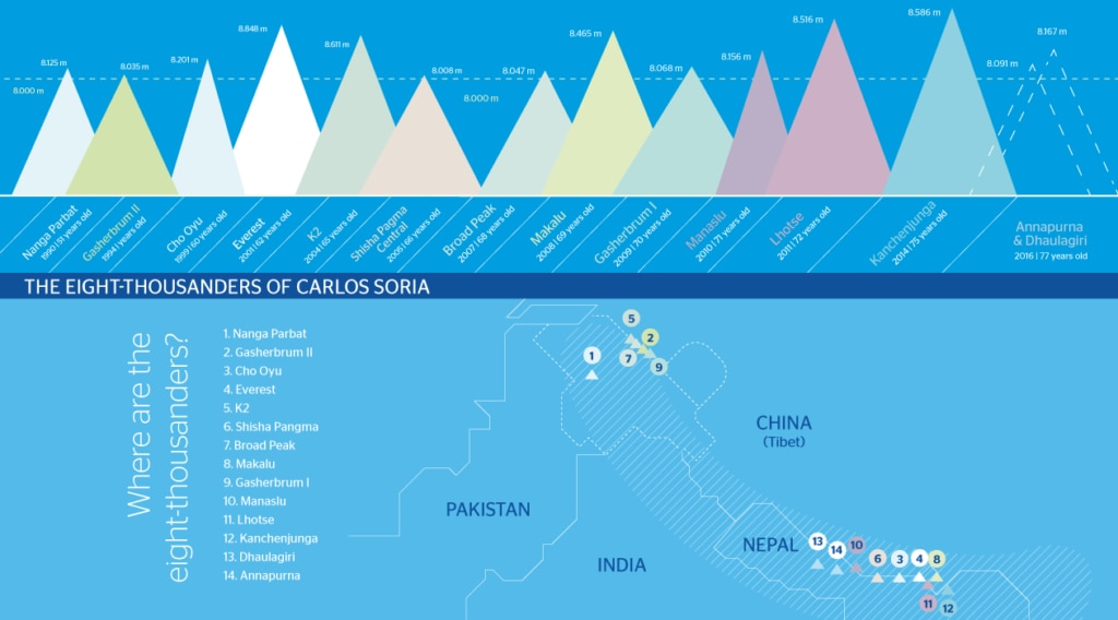 Infography of the eight thousanders of Carlos Soria- BBVA Expedition