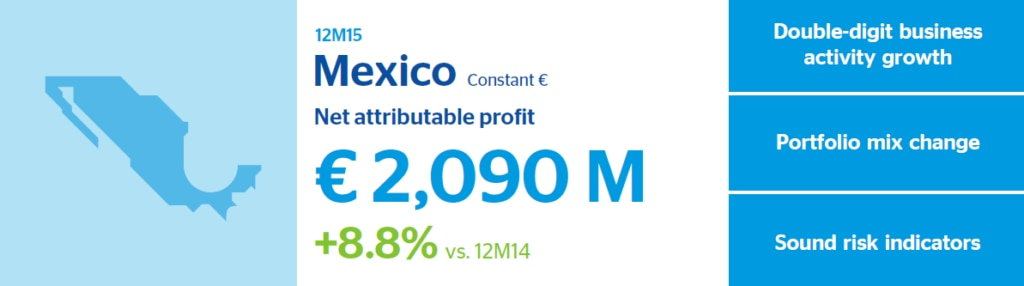 BBVA 2015 results Mexico