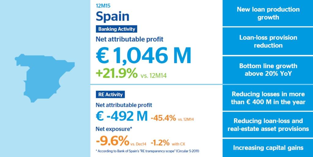 BBVA 2015 results Spain