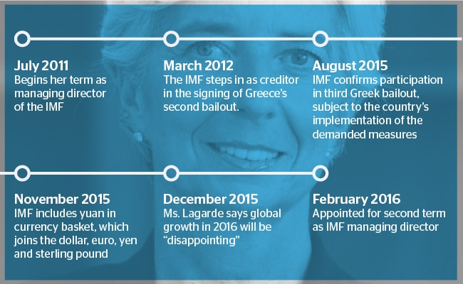 Christine Lagarde IMF. International Monetary Fund. Chronology