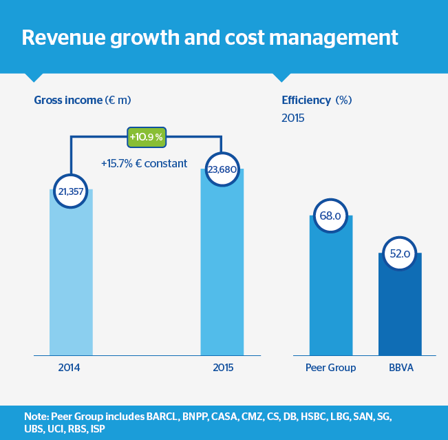 ENG-JGA 2016. Revenue growth and cost management