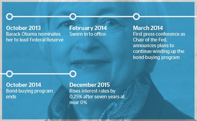 Janet Yellen. Federal Reserve. Chronology