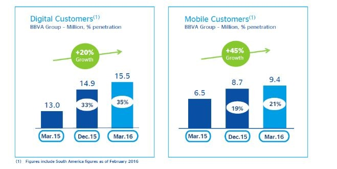 Digital Custumers 1Q 2016 BBVA