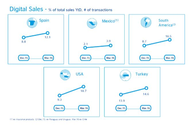 Digital Sales 1q 2016 BBVA