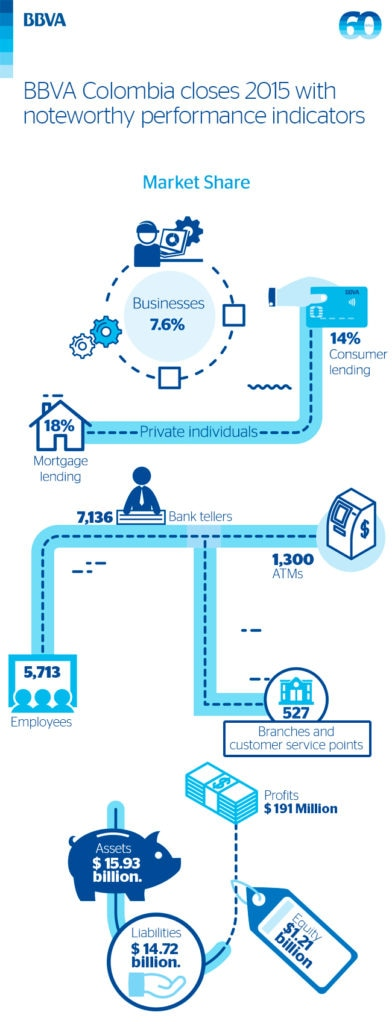 BBVA Colombia Results 2015 Infography
