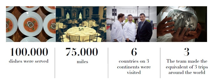 Picture of the previous tours BBVA- El Celler de Can Roca in numbers