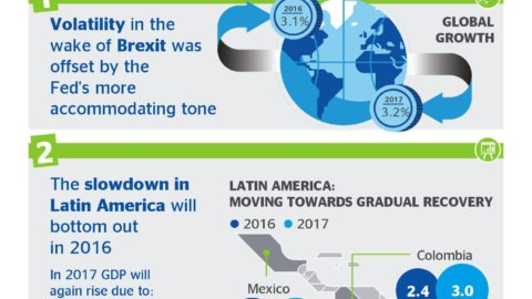 Picture of Latam Economic Outlook 3Q16 inflation investment volatility BBVA