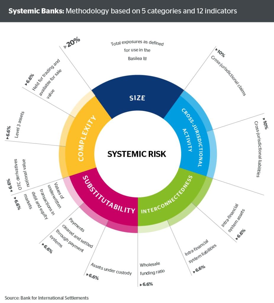 grafico-bancos-sistemicos