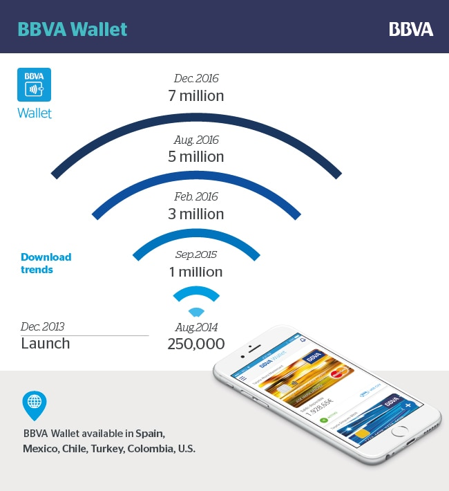 bbva wallet graphics