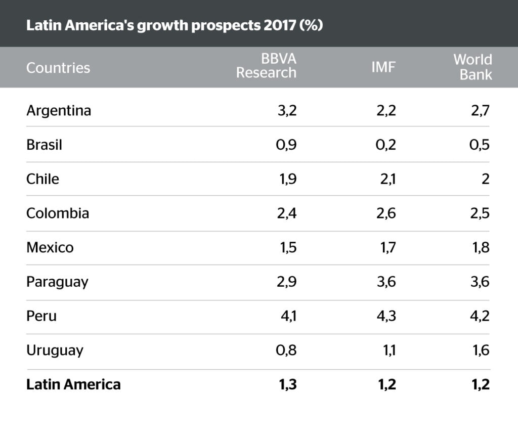 Image of Latin America Growth Prospects 2017 BBVA Research