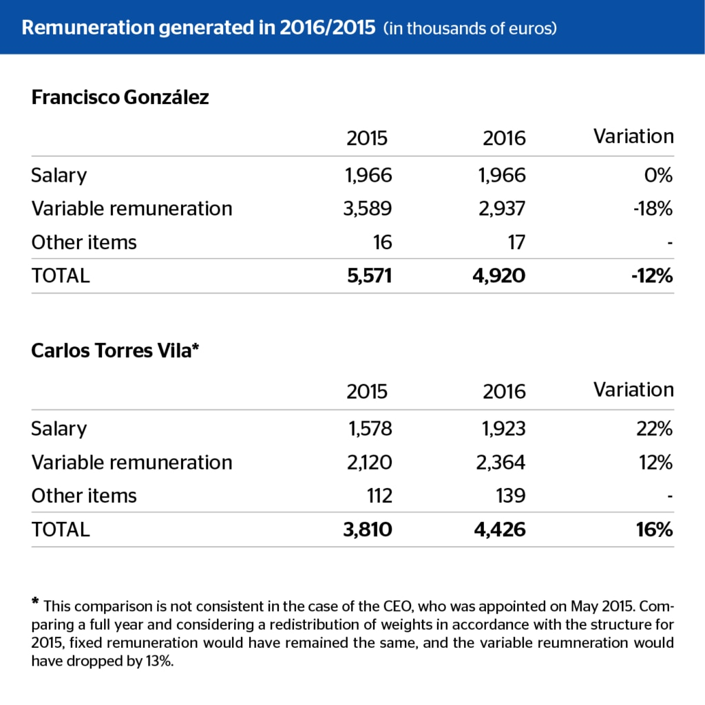 Remuneration generated 2016/2015 BBVA