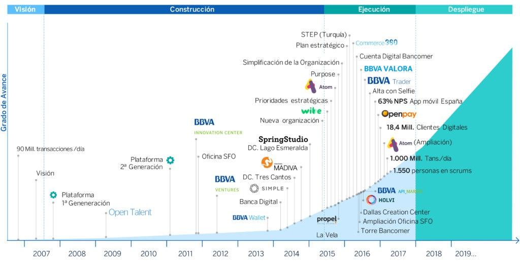 Timeline BBVA's transformation Journey