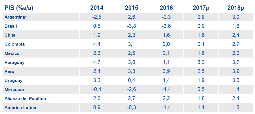 picture of forecast gdp latin america bbva