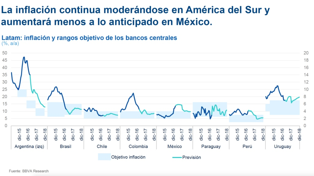 picture of forecast gdp latin america south mexico bbva research