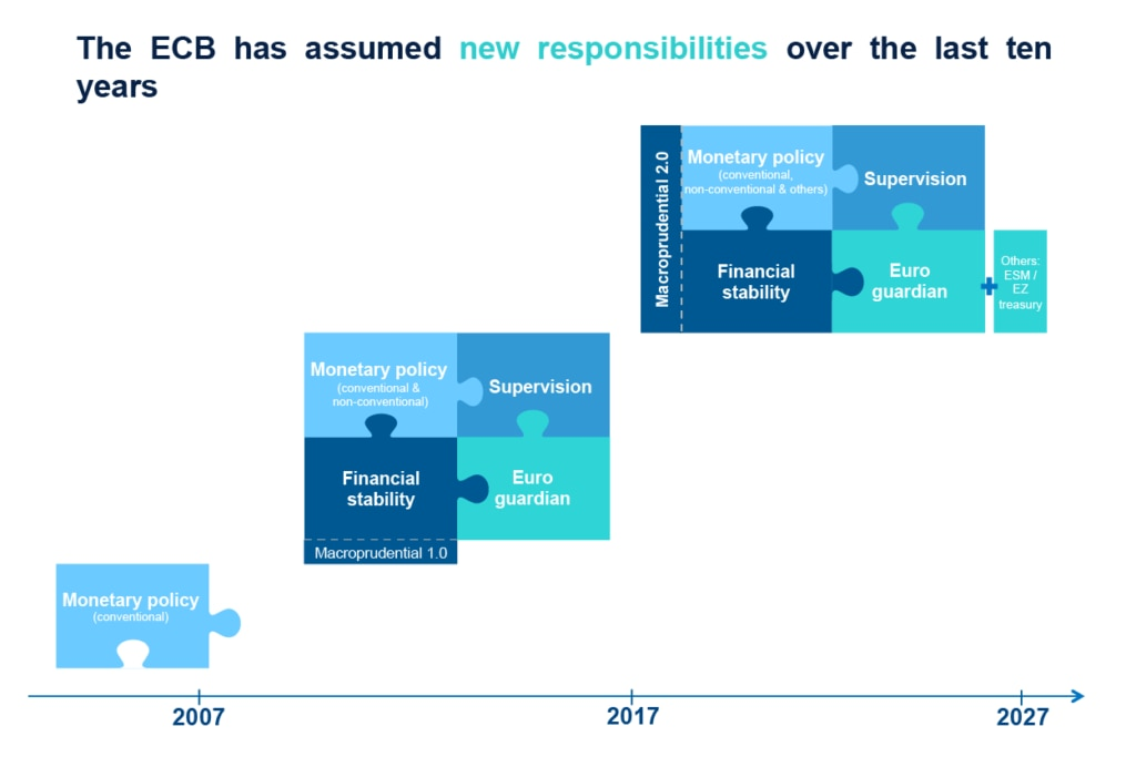BCE Graphic BBVA