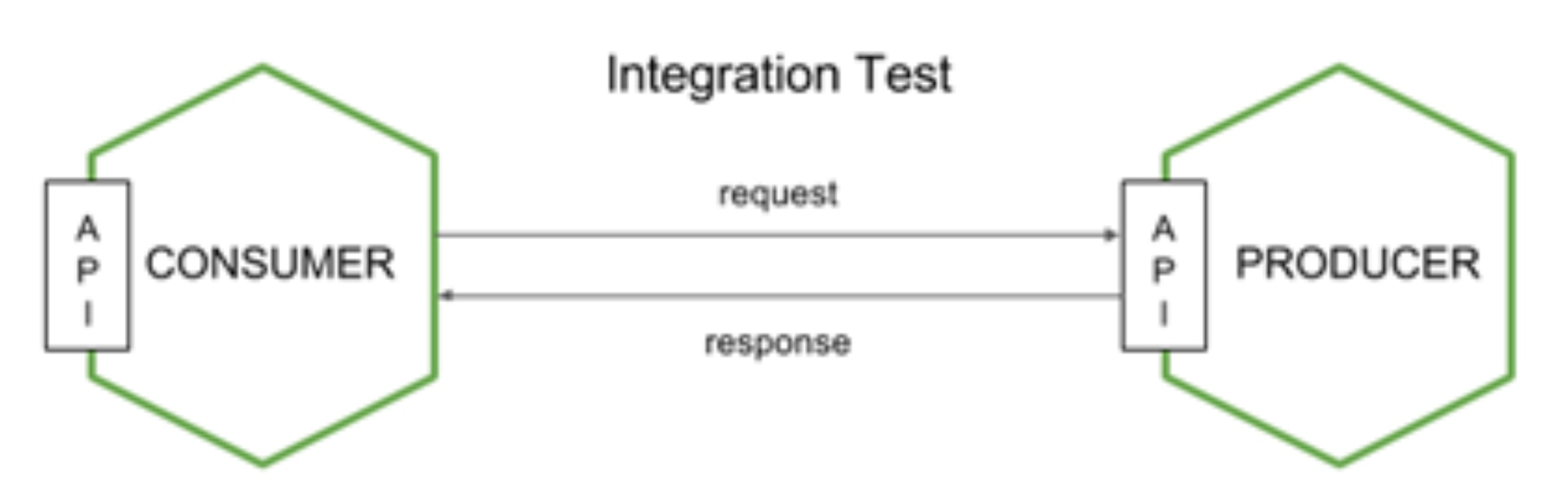 Consumer driven contract tests bbva cdc tests are a type of test that enable verification of the integration between two or more services the validity of the solution for the evolution of the pooptronica Choice Image