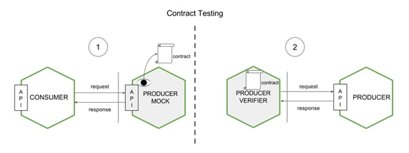 Consumer Driven Contract Tests | BBVA