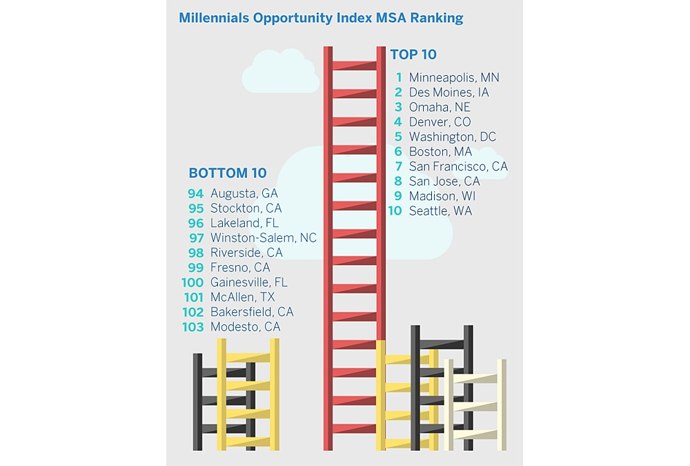 SA Millennials MSA Rating