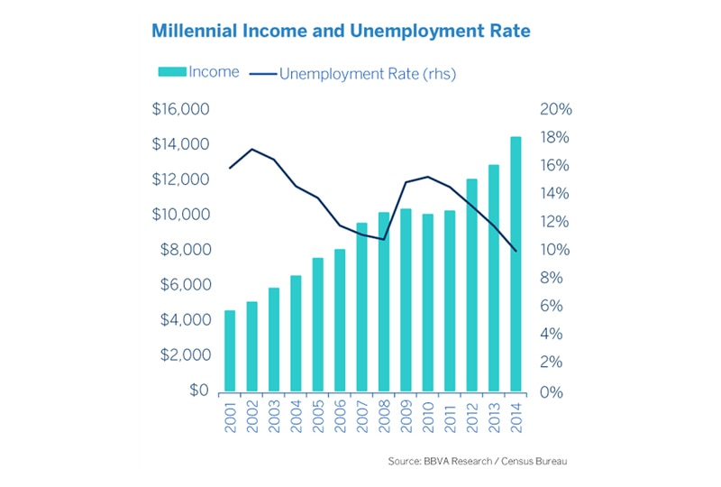 U.S. Millennials: Income & Unemployment