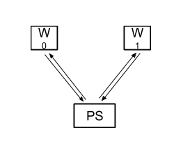 Conclusions about distributed neural networks with