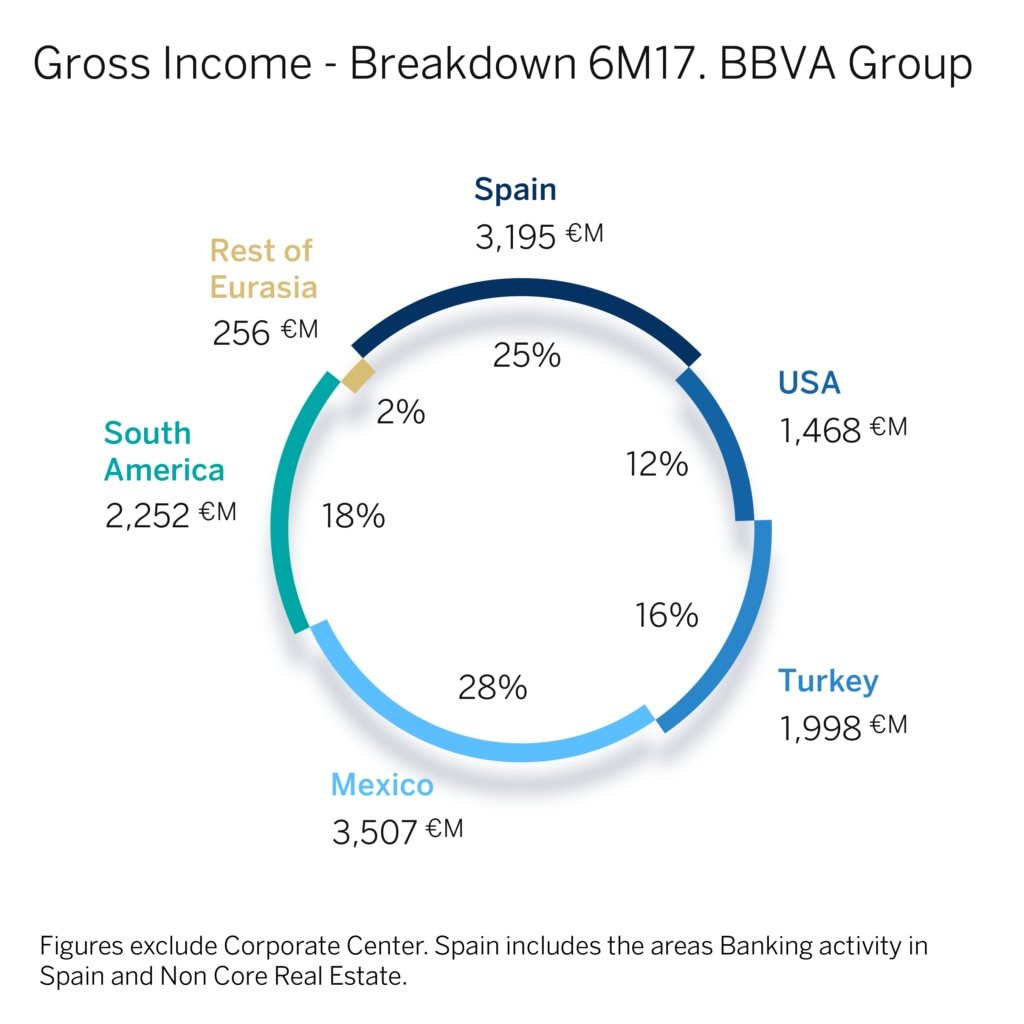 gross-income-BBVA group-breakdown 6M17