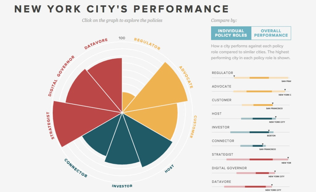 cibbva-new-york-city-innovation-bbva