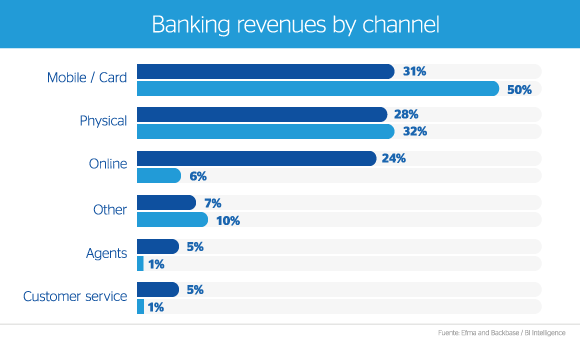 graphic-banking-revenues-results-mobile-card-online-physical-bbva