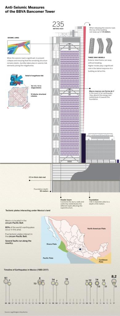 antisismic-measure-quake-mexico-ciudad-de-mexico-earthquake-sctyscraper-bancomer-tower-bbva