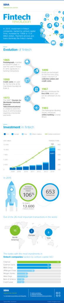 cibbva-infographic-revolution-fintech