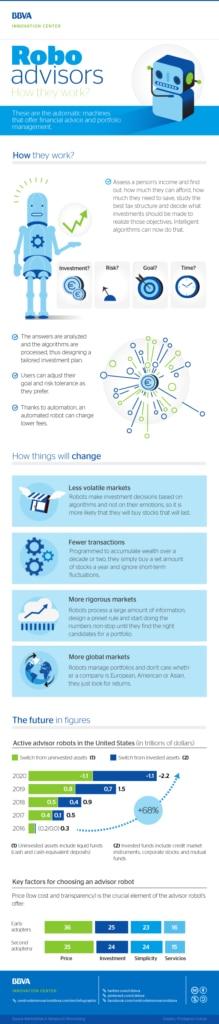 cibbva-infographic-robo-advisor-fintech