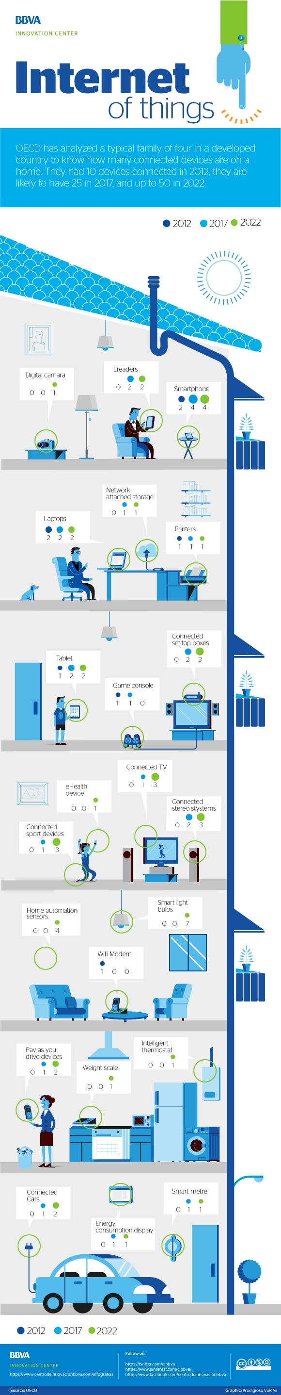 Infographic: Internet of Things: connected home