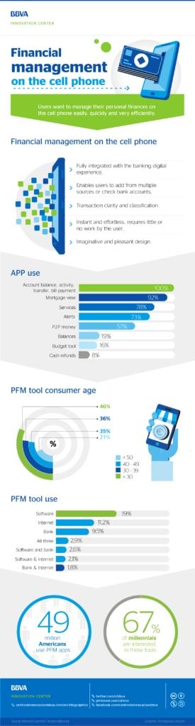 infographics-cibbva-financial-management-mobile-01
