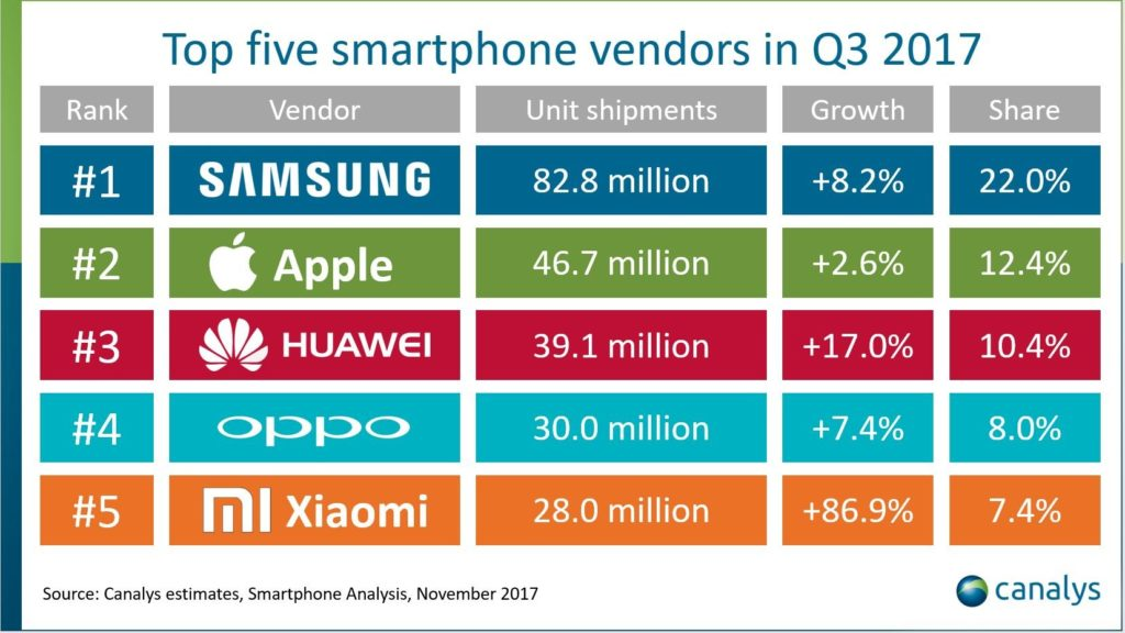 The Top-selling Smartphones And Brands In 2017: IPhone